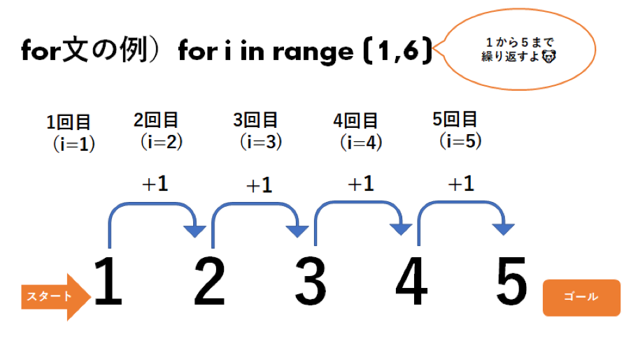for文の例