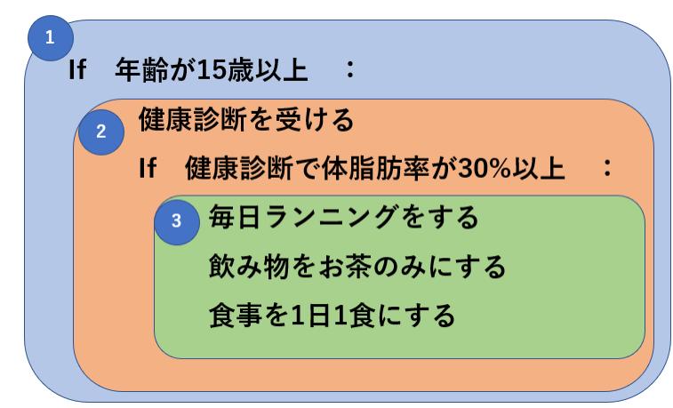 インデントの図解1