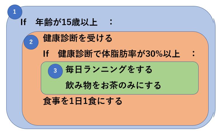 インデントの図解2
